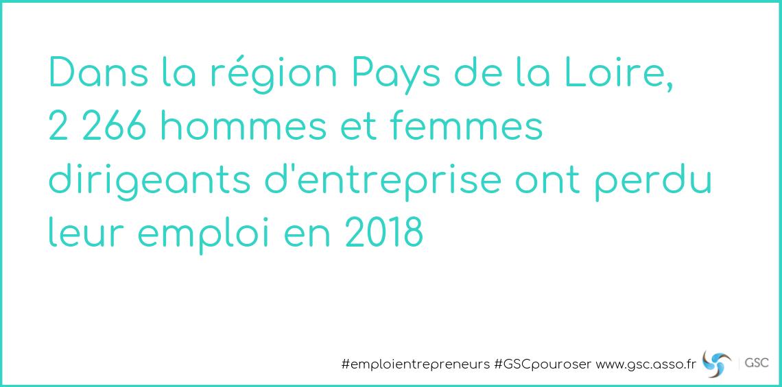 Pays de la Loire : 2 266 dirigeants d'entreprise ont perdu leur emploi en 2018