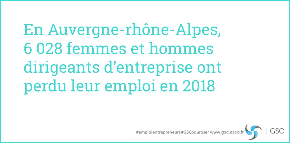 Auvergne-Rhône-Alpes: 6 028 dirigeants d'entreprise ont perdu leur emploi en 2018