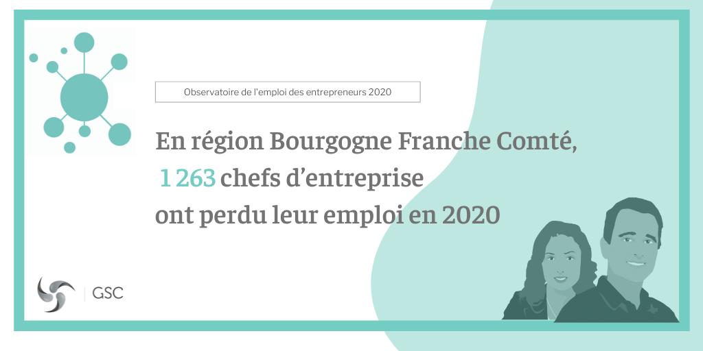 En région Bourgogne-Franche-Comté, 1 263 chefs d'entreprise ont perdu leur emploi en 2020
